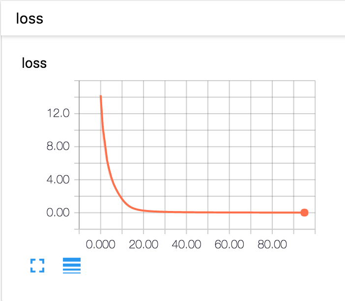 Visualization with TensorBoard — MinPy 0 3 4 documentation